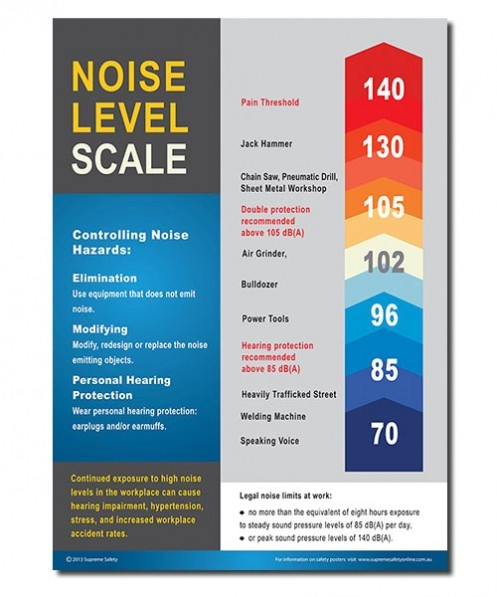 A safety poster showing the noise level